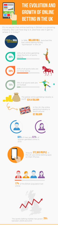 ho to bet online infographic